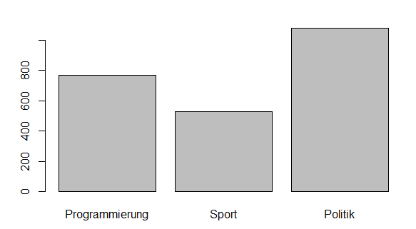 Barplot von data.table