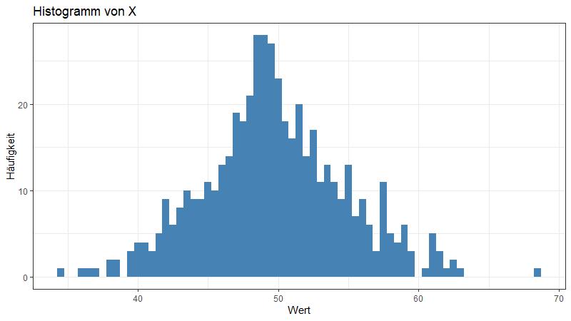 Farbiges Histogramm mit ggplot2