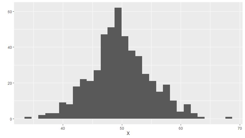 Schnelles Plotten mit qplot
