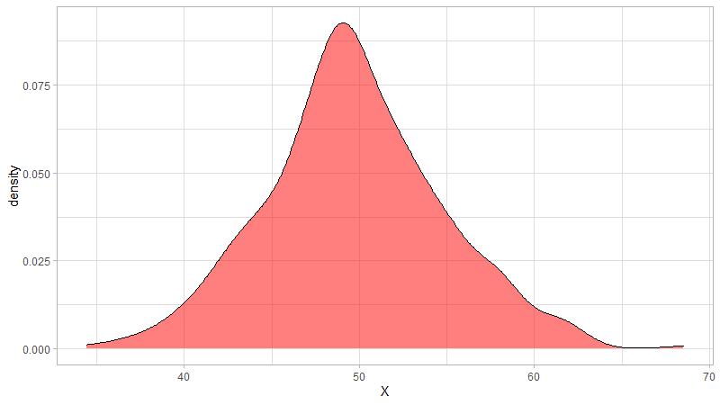 Density Curve mit ggplot2