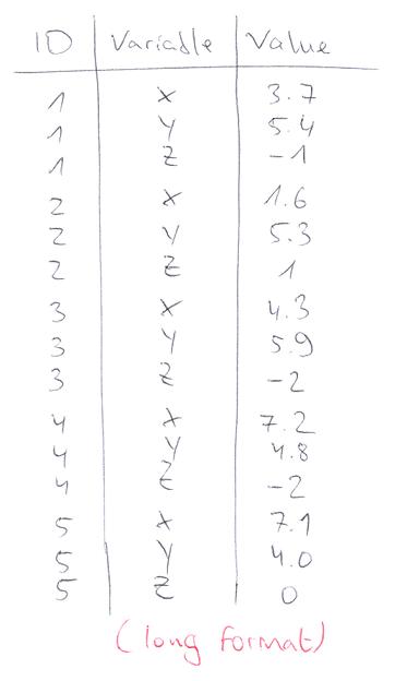 Long Format in R