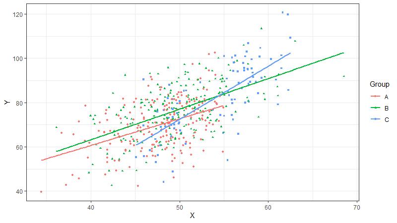 Verschiedene Regressionsgeraden mit ggplot in R plotten