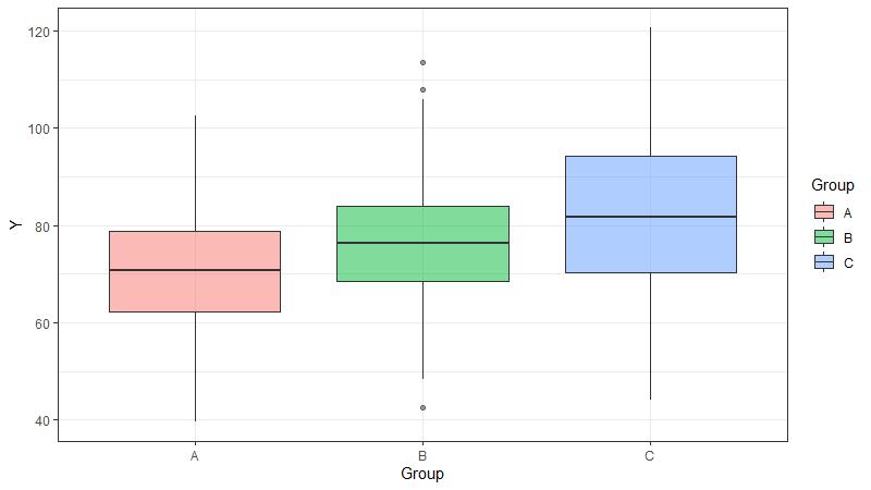 Side-by-Side Boxplots mit ggplot2 in R