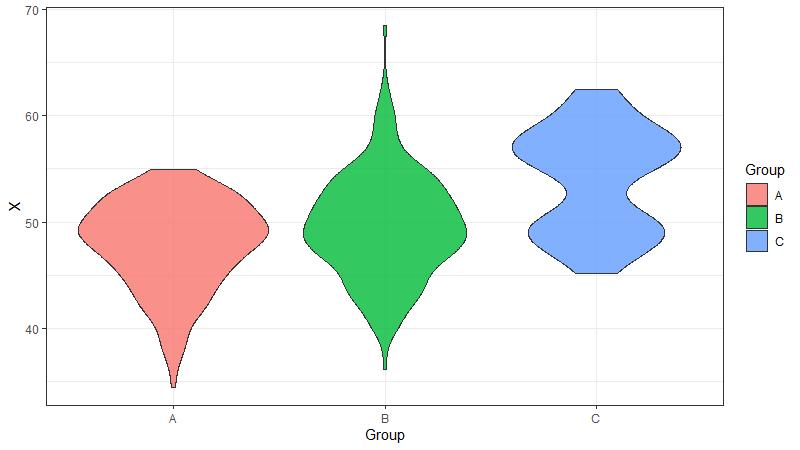 Violin Plots mit ggplot2 in R erstellen