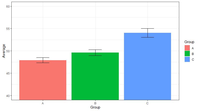 Fehlerbalkendiagramm mit ggplot2 in R