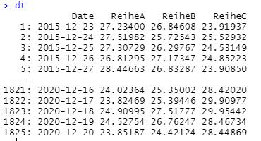 Tabelle mit mehreren Spalten für Zeitreihen